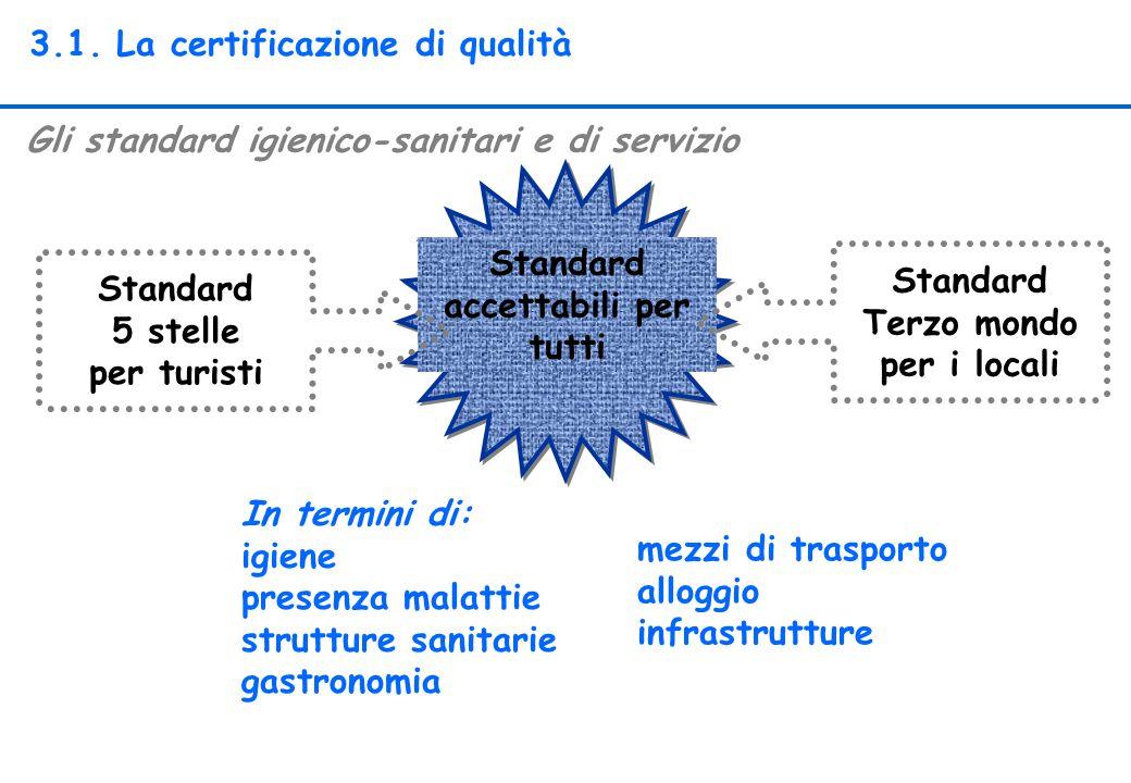Standard Terzo mondo per i locali
