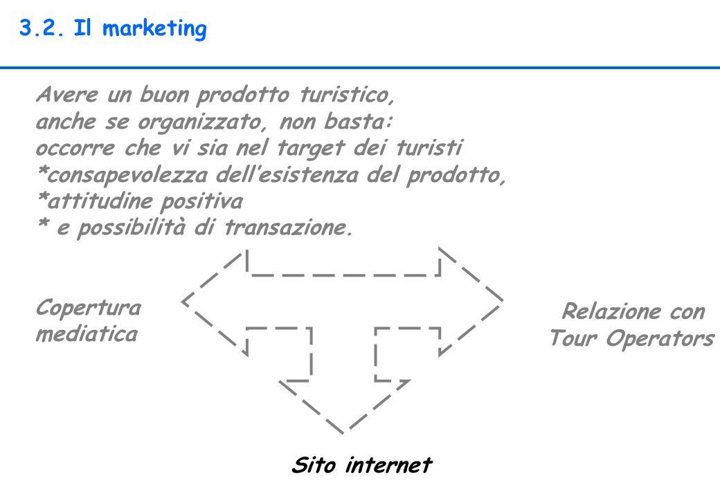 3.2. Il marketing Avere un buon prodotto turistico, anche se organizzato, non basta: occorre che vi sia nel target dei turisti.