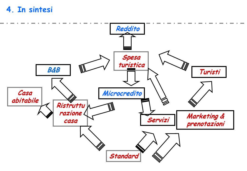 Ristrutturazione casa Marketing & prenotazioni