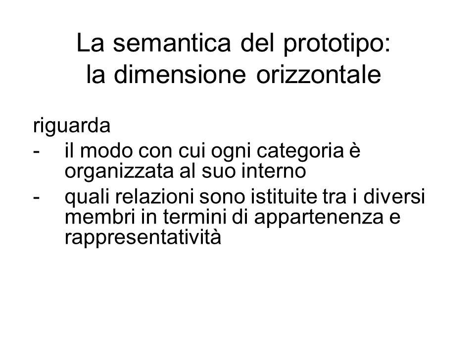 La semantica del prototipo: la dimensione orizzontale