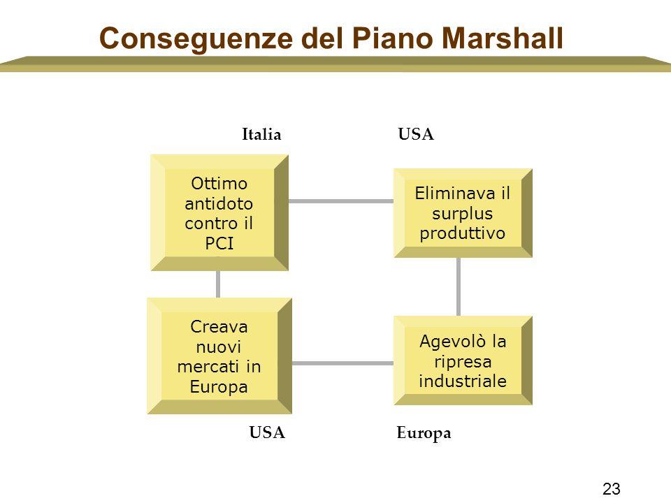 Conseguenze del Piano Marshall