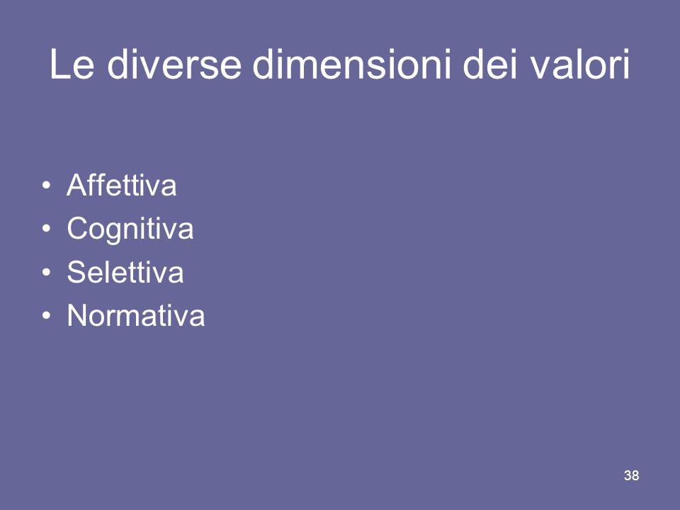 Le diverse dimensioni dei valori