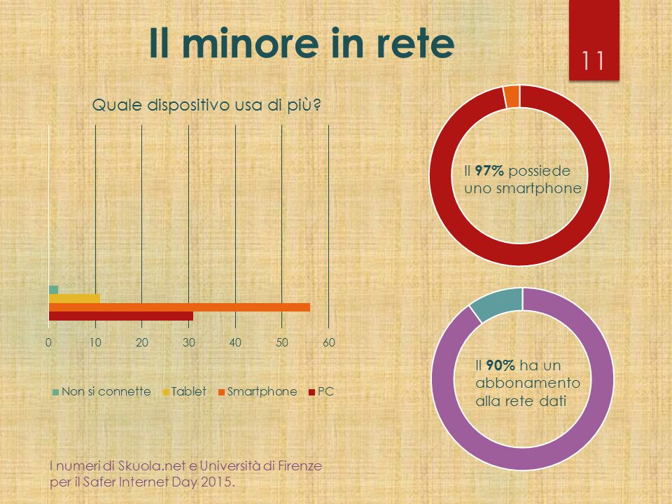 Il minore in rete 11 Il 97% possiede uno smartphone