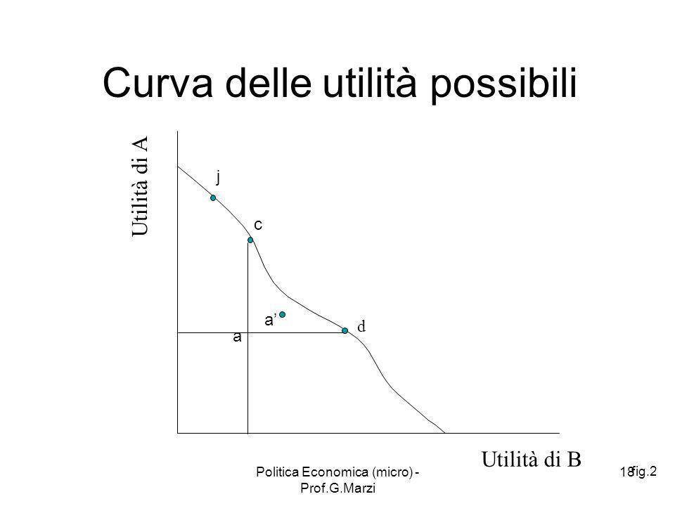 Curva delle utilità possibili