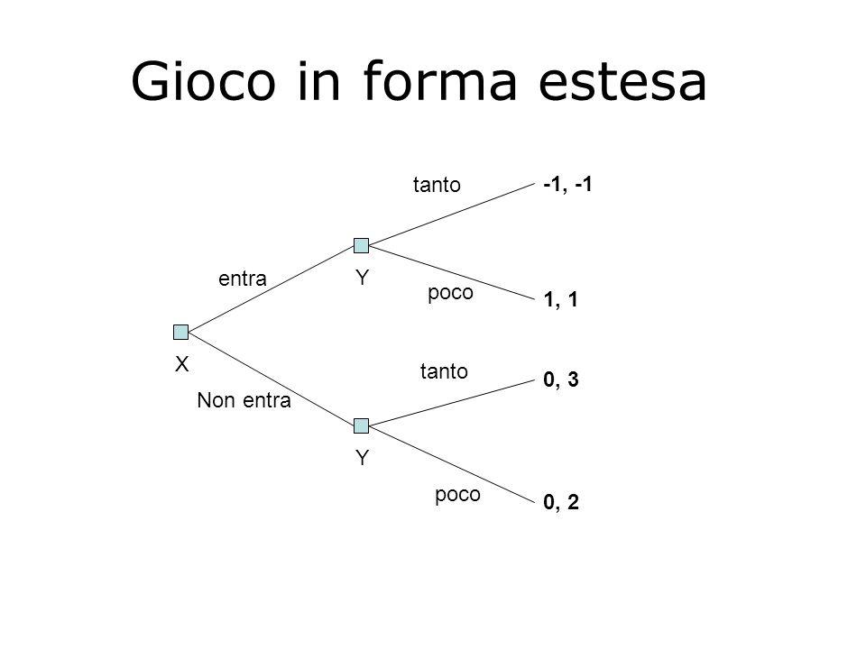 Gioco in forma estesa tanto -1, -1 entra Y poco 1, 1 X tanto 0, 3