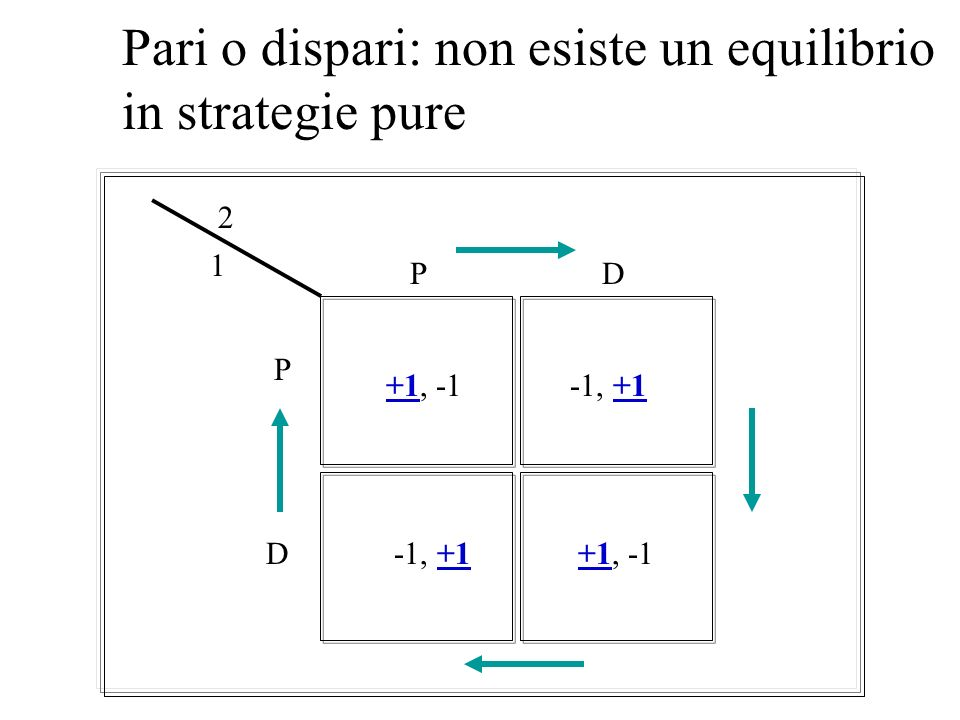 Pari o dispari: non esiste un equilibrio in strategie pure