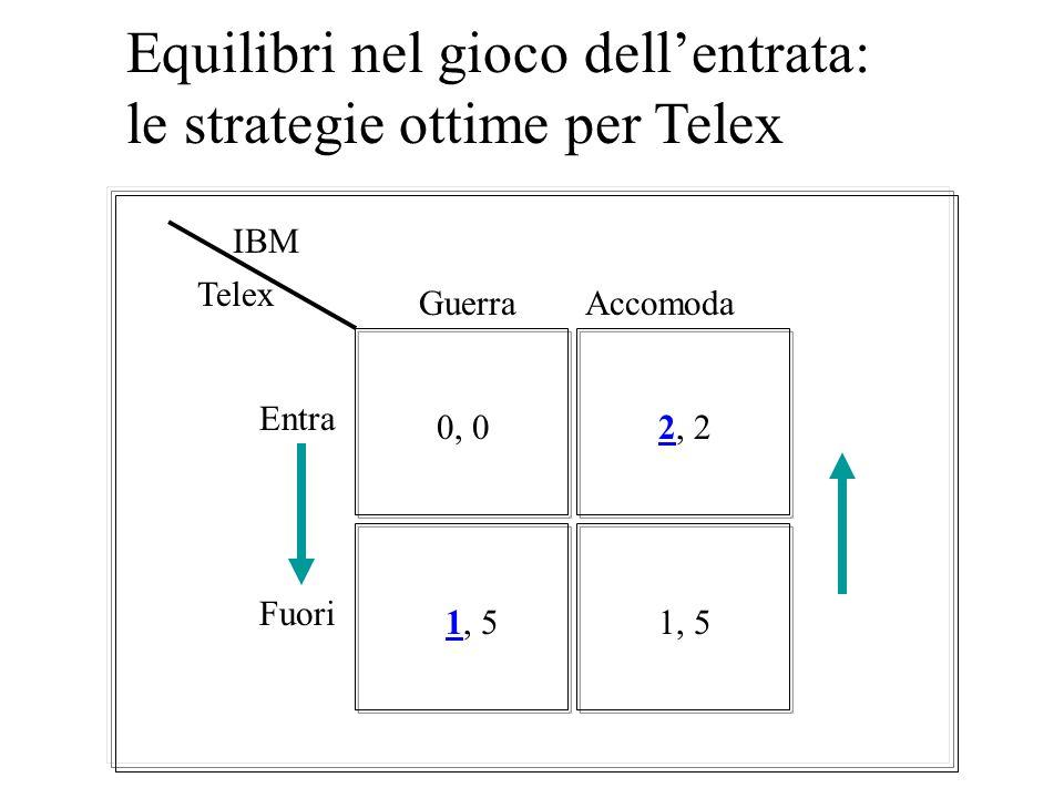Equilibri nel gioco dell'entrata: le strategie ottime per Telex