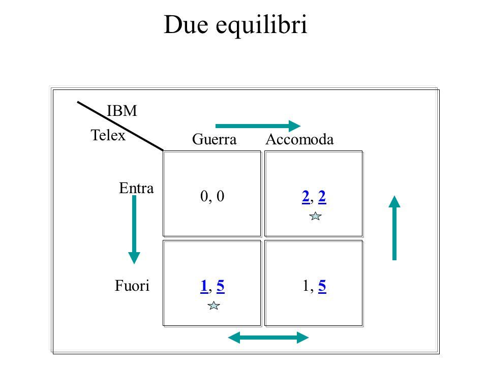 Due equilibri IBM Telex Guerra Accomoda Entra 0, 0 2, 2 Fuori 1, 5