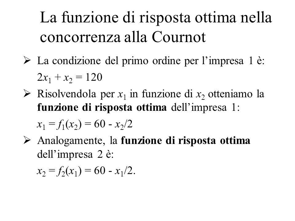 La funzione di risposta ottima nella concorrenza alla Cournot