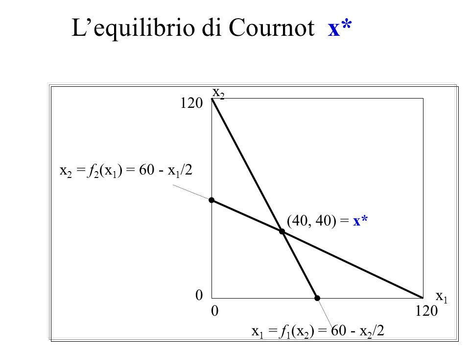 L'equilibrio di Cournot x*