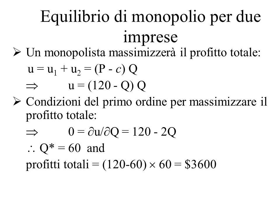 Equilibrio di monopolio per due imprese