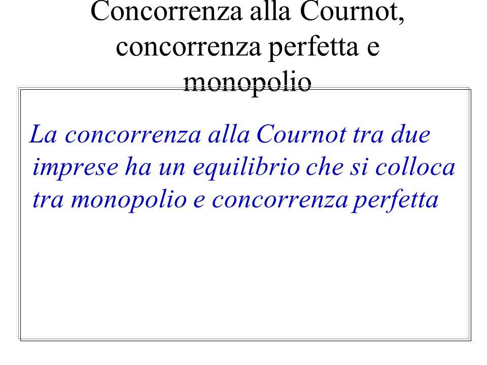 Concorrenza alla Cournot, concorrenza perfetta e monopolio