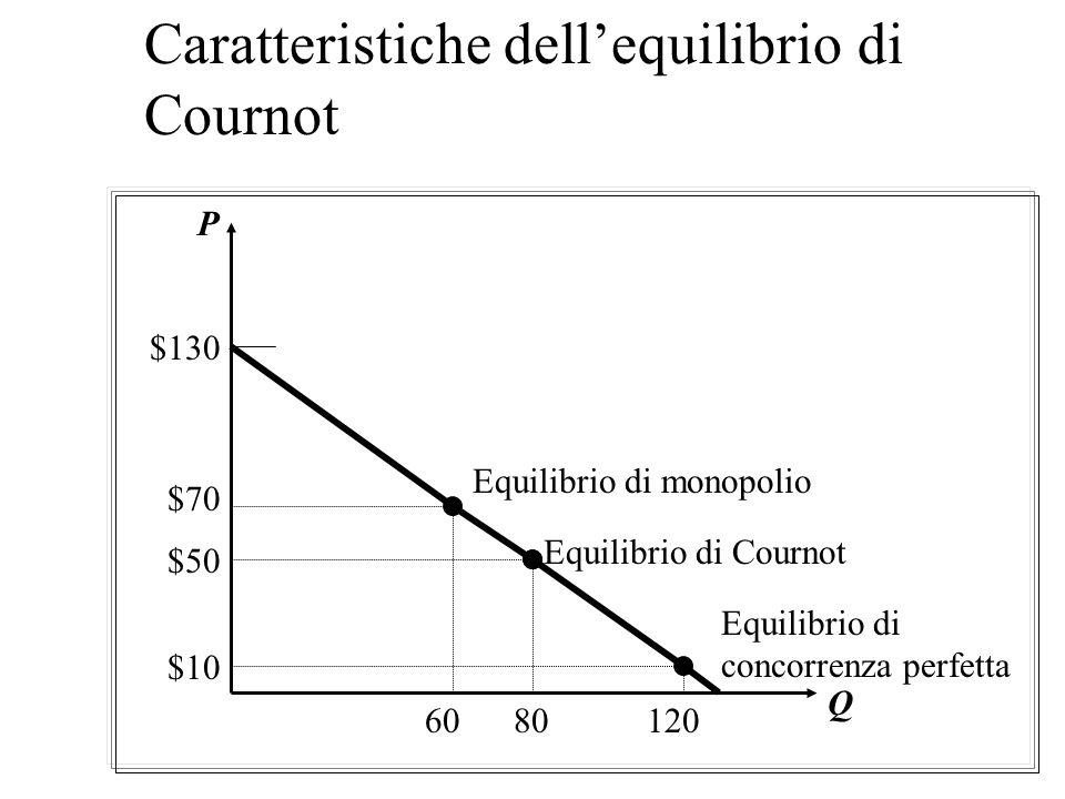 Caratteristiche dell'equilibrio di Cournot