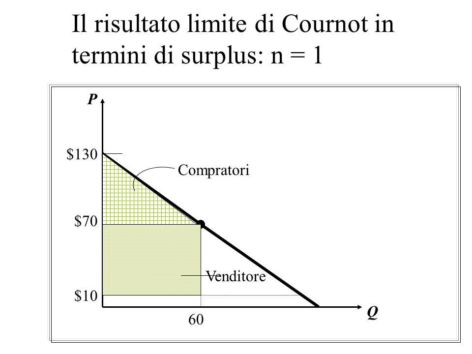 Il risultato limite di Cournot in termini di surplus: n = 1