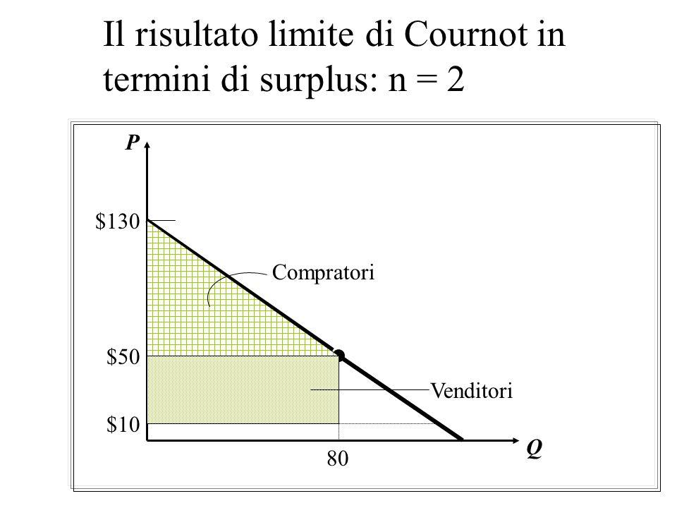 Il risultato limite di Cournot in termini di surplus: n = 2