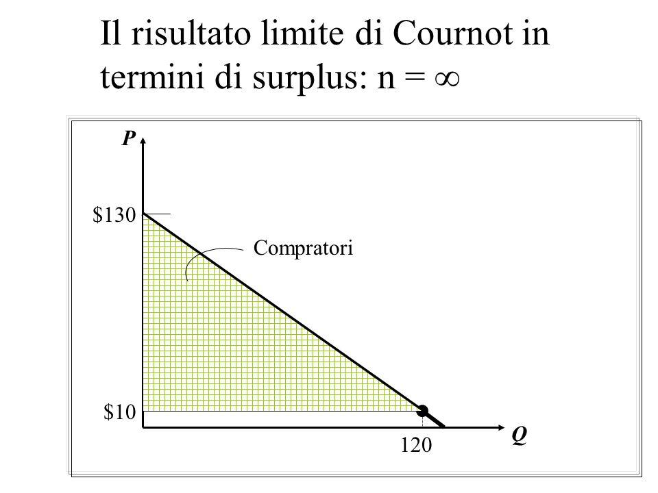 Il risultato limite di Cournot in termini di surplus: n = 