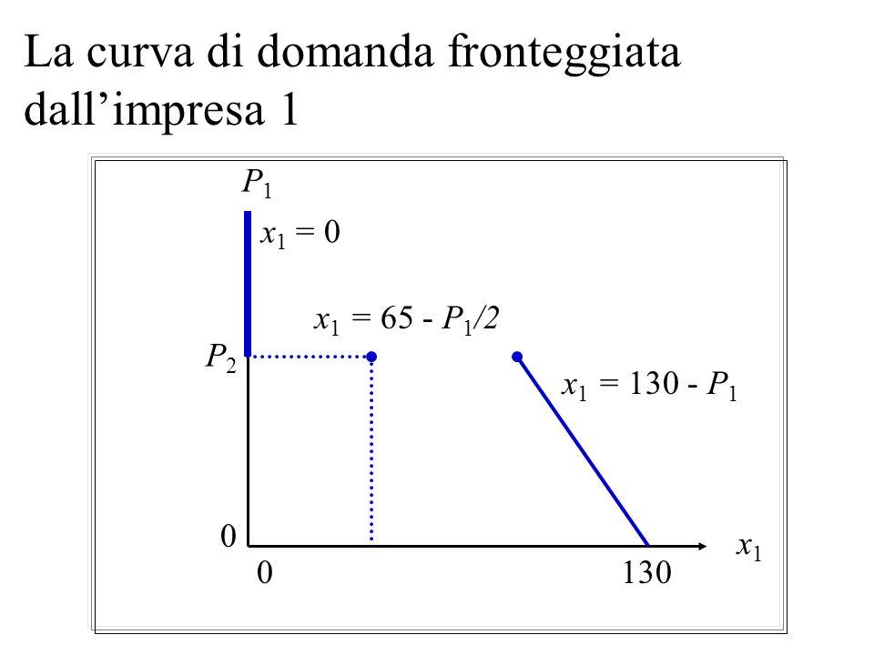 La curva di domanda fronteggiata dall'impresa 1