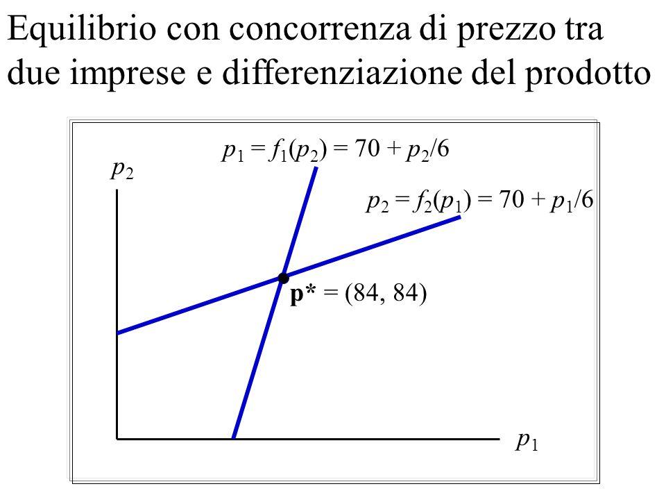 Equilibrio con concorrenza di prezzo tra due imprese e differenziazione del prodotto