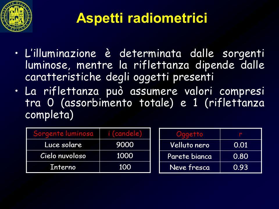 Aspetti radiometrici
