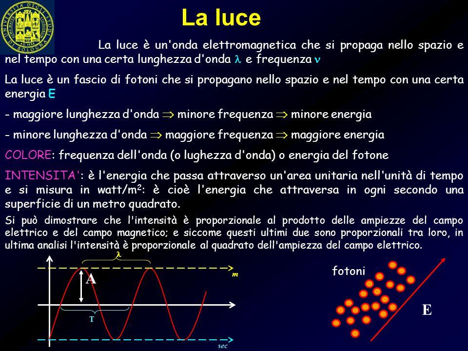 La luce La luce è un onda elettromagnetica che si propaga nello spazio e nel tempo con una certa lunghezza d onda  e frequenza 