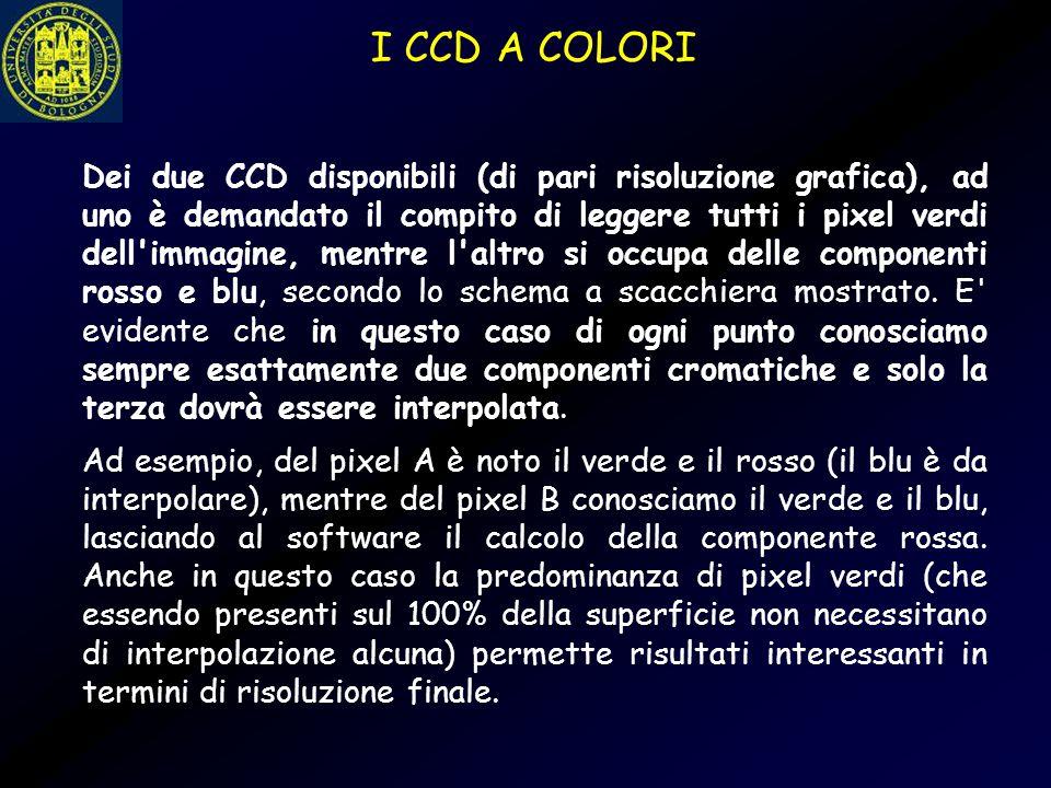 I CCD A COLORI