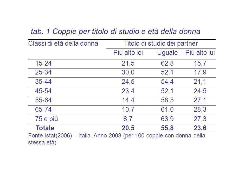 tab. 1 Coppie per titolo di studio e età della donna
