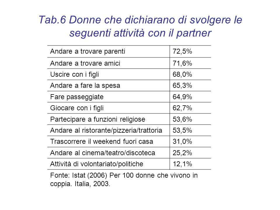 Tab.6 Donne che dichiarano di svolgere le seguenti attività con il partner