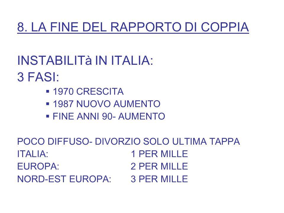 8. LA FINE DEL RAPPORTO DI COPPIA INSTABILITà IN ITALIA: 3 FASI: