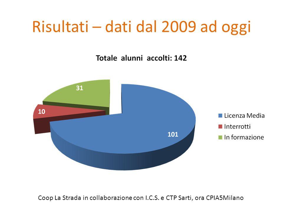 Risultati – dati dal 2009 ad oggi
