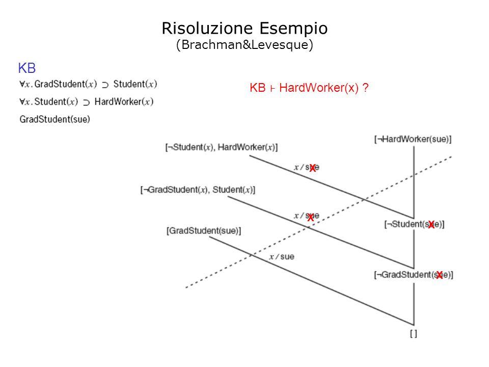 Risoluzione Esempio KB (Brachman&Levesque) KB ⊦ HardWorker(x) X X X