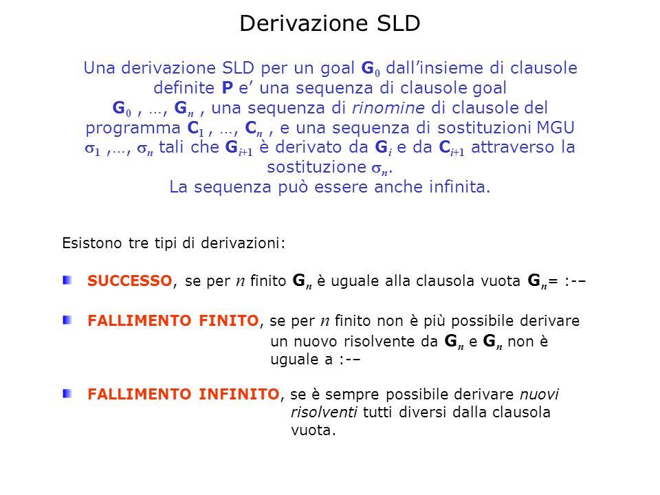 Derivazione SLD Una derivazione SLD per un goal G0 dall'insieme di clausole definite P e' una sequenza di clausole goal.