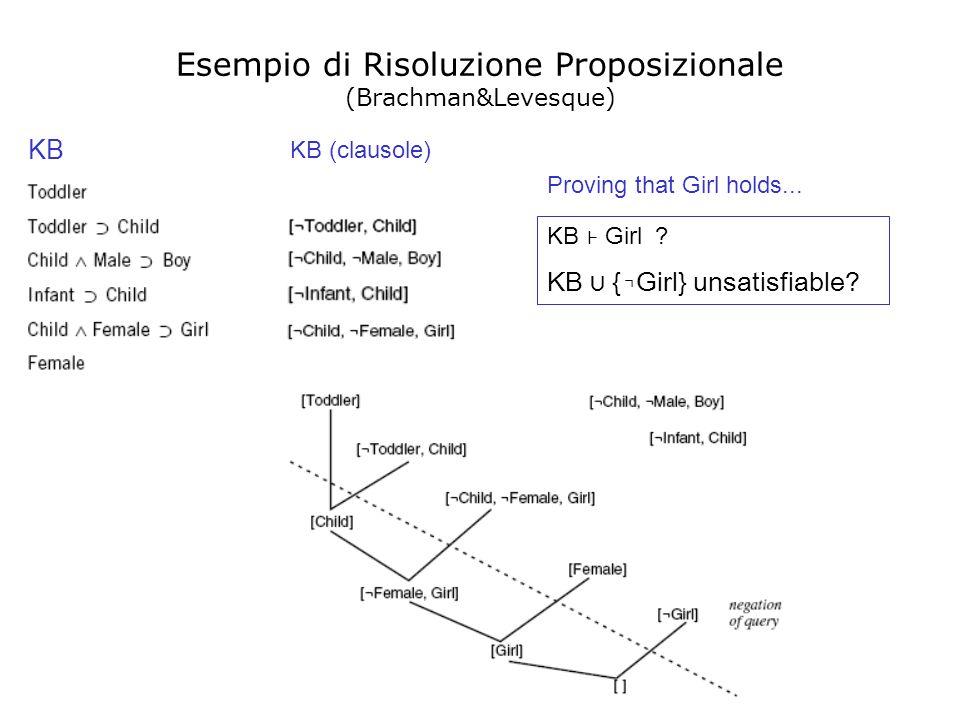 Esempio di Risoluzione Proposizionale (Brachman&Levesque)