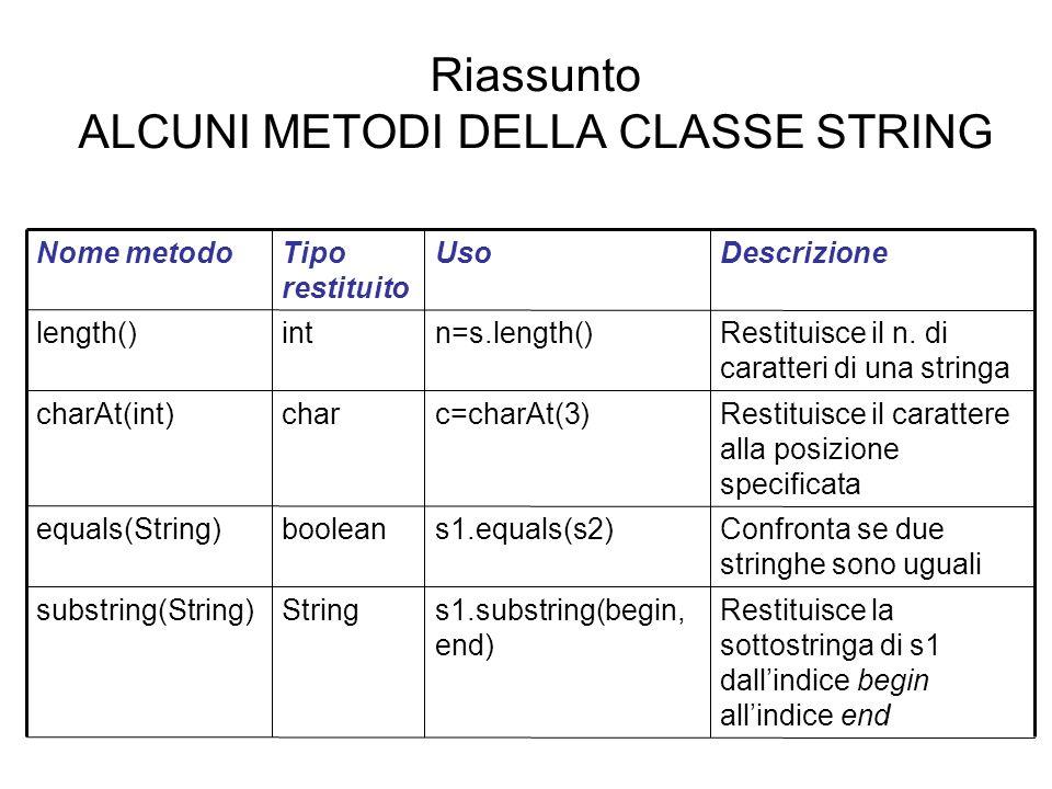 Riassunto ALCUNI METODI DELLA CLASSE STRING