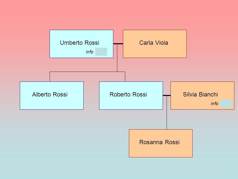 Umberto Rossi Carla Viola Alberto Rossi Roberto Rossi Silvia Bianchi