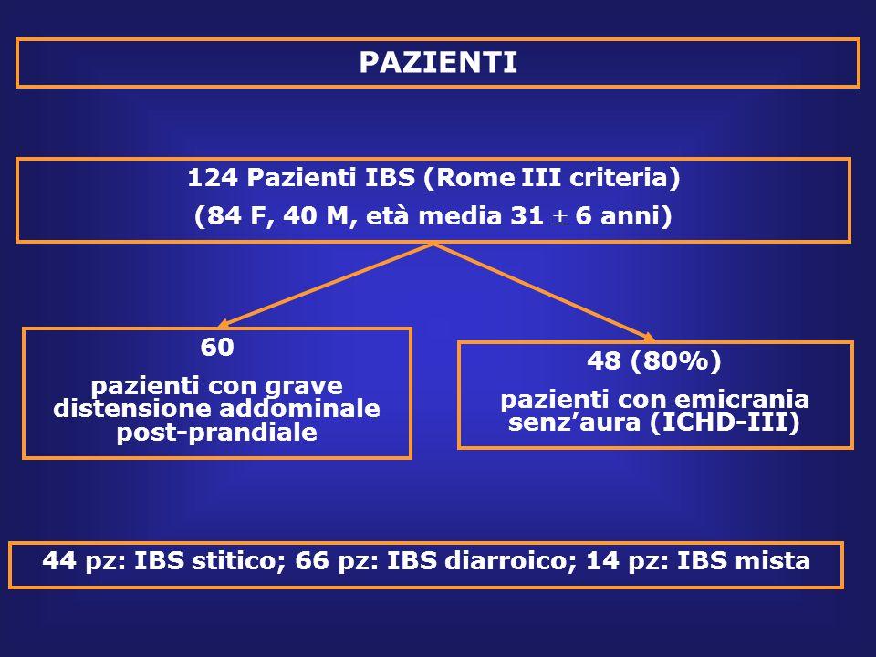 PAZIENTI 124 Pazienti IBS (Rome III criteria)