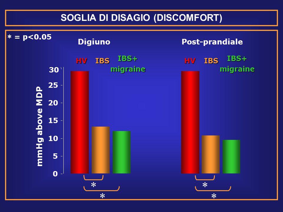 SOGLIA DI DISAGIO (DISCOMFORT)