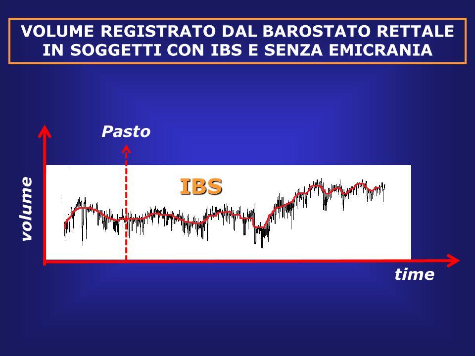 VOLUME REGISTRATO DAL BAROSTATO RETTALE IN SOGGETTI CON IBS E SENZA EMICRANIA