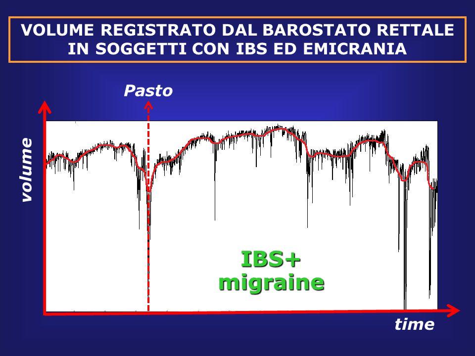 VOLUME REGISTRATO DAL BAROSTATO RETTALE IN SOGGETTI CON IBS ED EMICRANIA