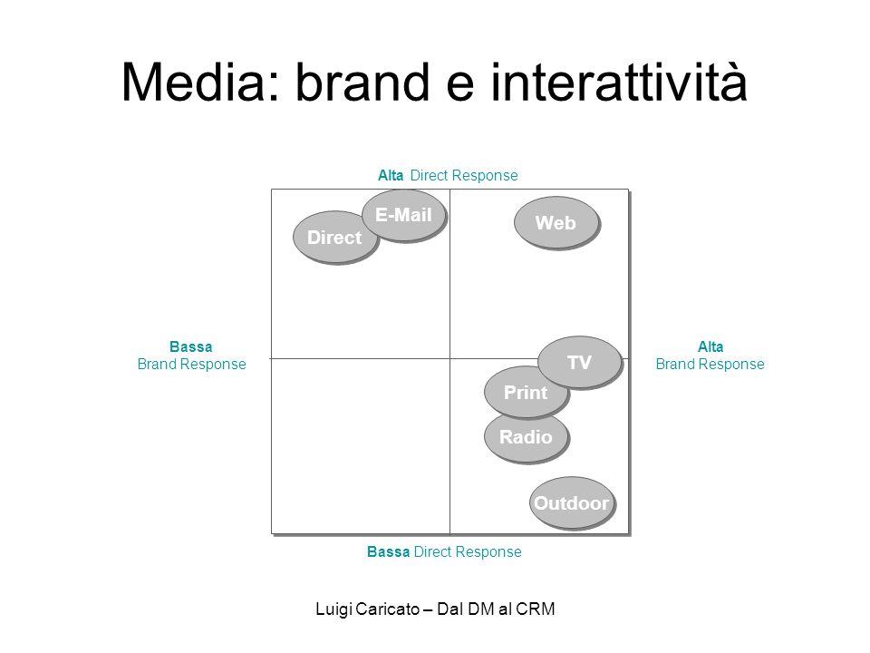 Media: brand e interattività