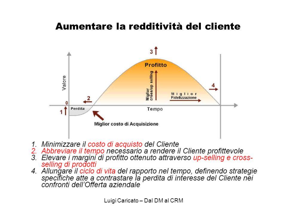 Aumentare la redditività del cliente