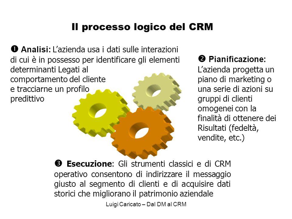 Il processo logico del CRM