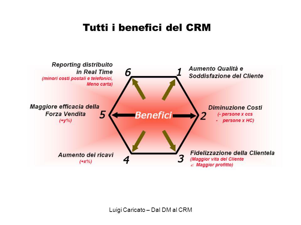 Tutti i benefici del CRM