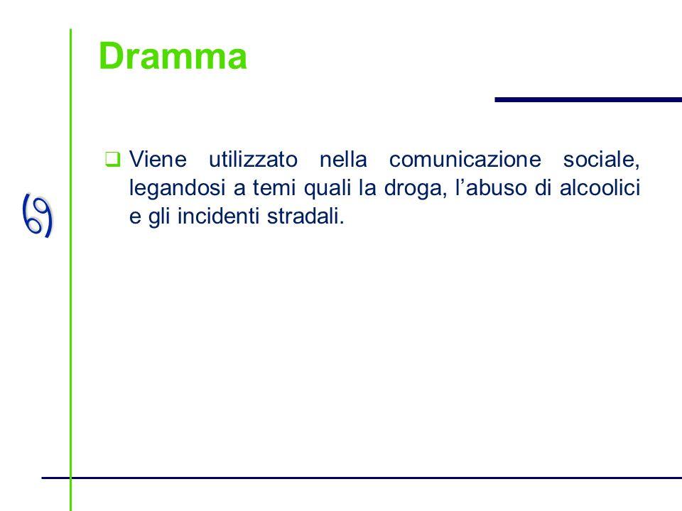 Dramma Viene utilizzato nella comunicazione sociale, legandosi a temi quali la droga, l'abuso di alcoolici e gli incidenti stradali.