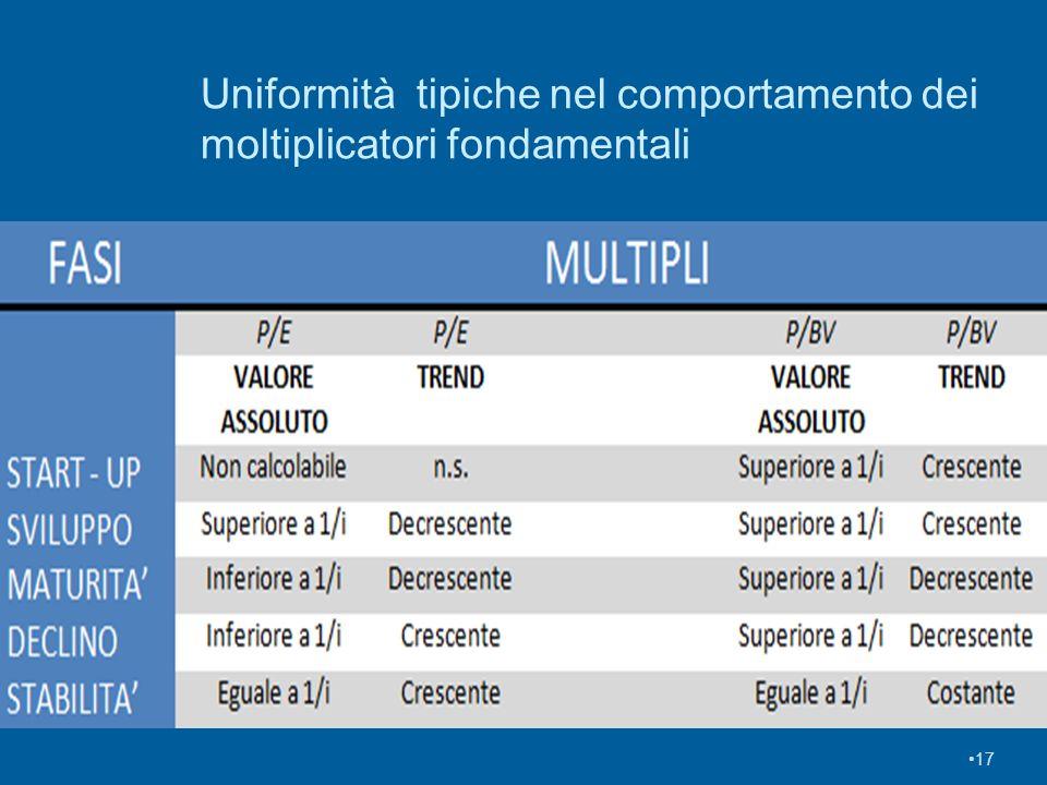 Uniformità tipiche nel comportamento dei moltiplicatori fondamentali