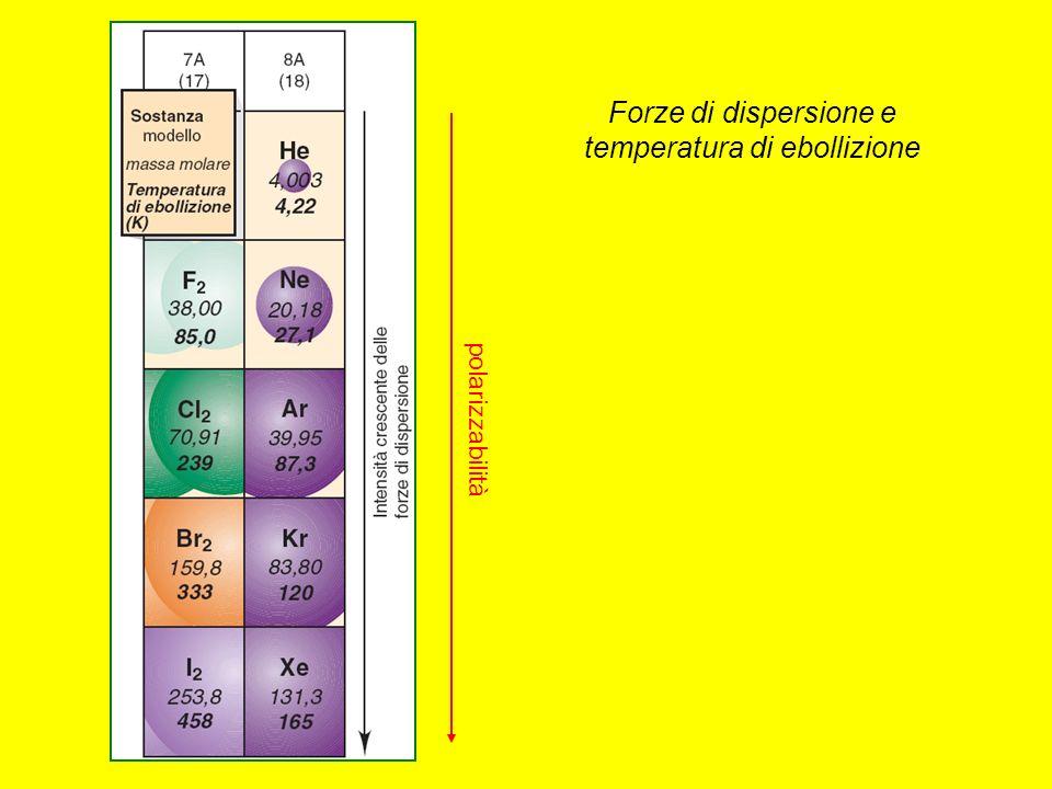 Forze di dispersione e temperatura di ebollizione