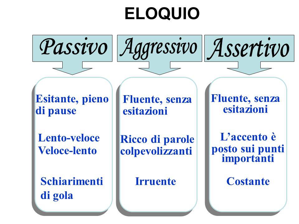 ELOQUIO Passivo Aggressivo Assertivo Esitante, pieno di pause
