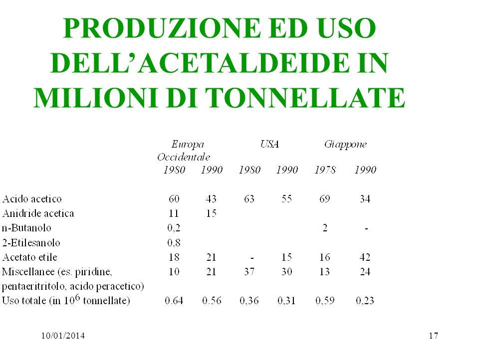 PRODUZIONE ED USO DELL'ACETALDEIDE IN MILIONI DI TONNELLATE