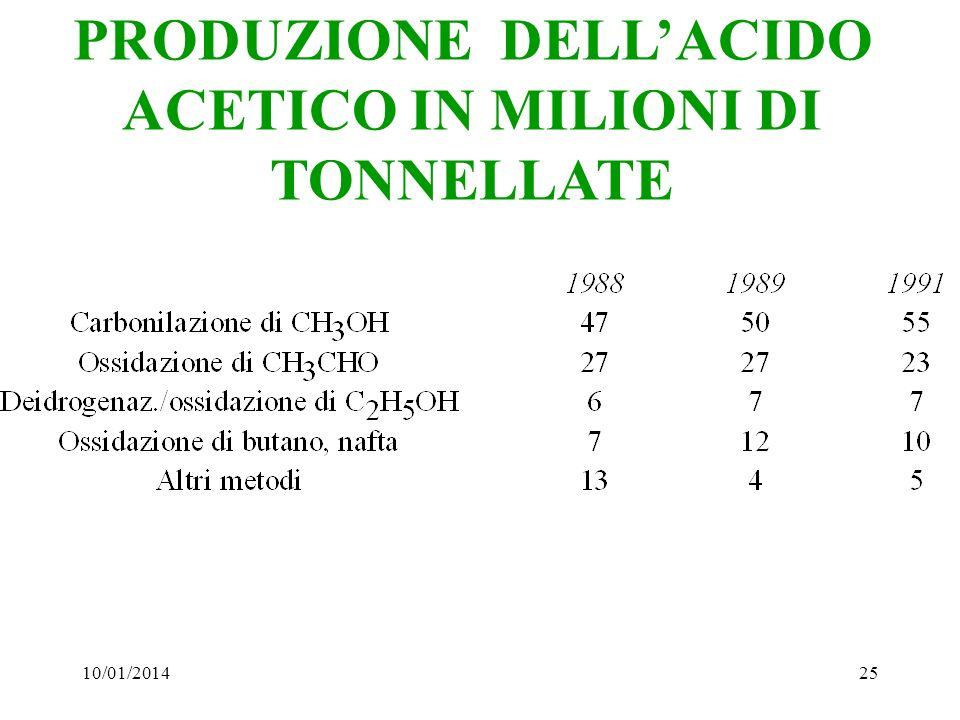PRODUZIONE DELL'ACIDO ACETICO IN MILIONI DI TONNELLATE