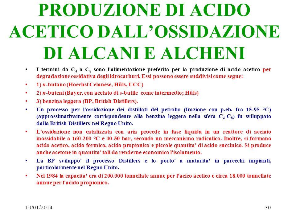 PRODUZIONE DI ACIDO ACETICO DALL'OSSIDAZIONE DI ALCANI E ALCHENI