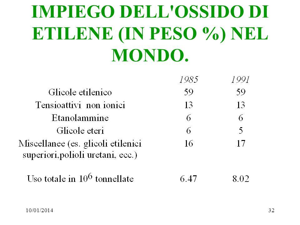 IMPIEGO DELL OSSIDO DI ETILENE (IN PESO %) NEL MONDO.